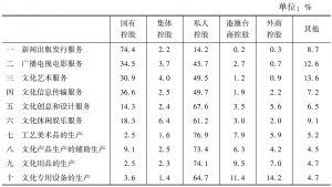 表5 2013年各大类规模以上文化企业中不同控股类型企业所占的比重