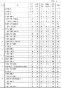 表6 2013年各中类文化企业数量中各类控股企业所占的比重