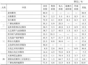 表7 2013年各中类规模以上文化企业中不同控股类型企业所占比重
