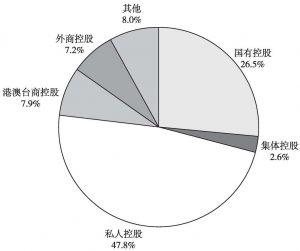 图2 2013年末各类控股企业在全国文化企业资产总额中所占的比重