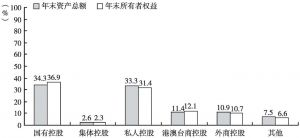 图3 2013年末全国规模以上文化企业资产总额和所有者权益中不同控股类型企业所占的比重