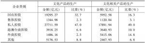 表8 2013年两大部分文化企业中各控股类型企业的年末资产总额