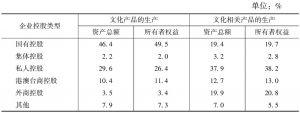 表9 2013年末各部分规模以上文化企业资产总额、所有者权益中各控股类型企业所占比重