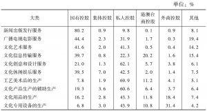 表10 2013年不同控股类型的企业在各大类资产总额中所占的比重
