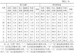 表11 2013年末各大类规模以上文化企业资产总额、所有者权益中不同控股类型企业所占比重