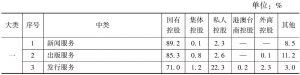 表12 2013年末各中类文化企业资产总额中不同控股类型企业所占的比重