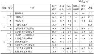 表13 2013年末各中类规模以上文化企业资产总额中不同控股类型企业所占的比重