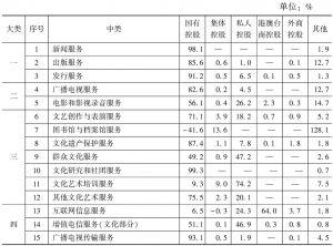 表14 2013年末各中类规模以上文化企业所有者权益中不同控股类型企业所占比重