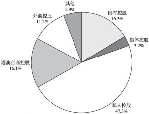 图5 2013年末全国规模以上文化企业从业人员数量中不同控股类型企业所占比重