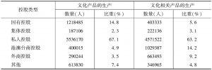 表15 2013年末各部分文化企业中不同控股类型企业的从业人员数量