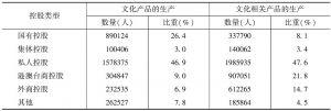 表16 2013年末各部分规模以上文化企业中不同控股类型企业的从业人员数量