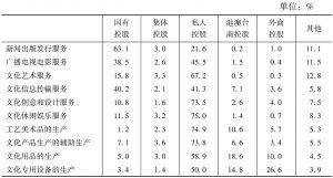 表17 2013年末不同控股类型企业占各大类文化企业从业人员数量的比重