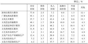 表18 2013年末不同控股类型企业占各大类规模以上文化企业从业人员数量的比重