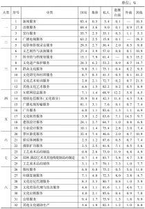 表19 2013年末不同控股类型企业占各中类文化企业从业人员数量的比重
