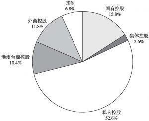 图6 2013年不同控股类型的企业占全国文化企业营业收入的比重