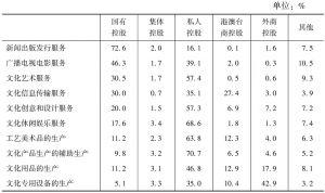 表23 2013年不同控股类型企业在各大类文化企业营业收入中所占比重