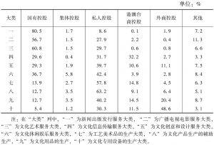 表24 2013年各大类规模以上文化企业产出中不同控股类型企业所占比重