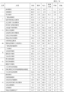 表25 2013年不同控股类型的企业在各中类文化企业营业收入中所占的比重