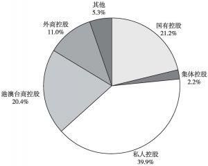 图8 2013年全国规模以上文化企业净利润中各控股类型企业所占的比重