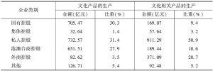 表26 2013年各部分规模以上文化企业中不同控股类型企业的净利润及其所占的比重