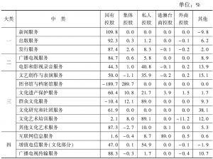表28 2013年各中类规模以上文化企业净利润中不同控股类型企业所占的比重