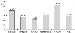 图9 2013年不同控股类型文化企业的人均营业收入