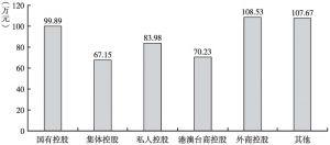图10 2013年不同控股类型规模以上文化企业的人均营业收入
