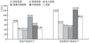 图11 2013年各部分不同控股类型文化企业的人均营业收入