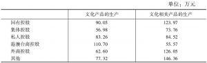 表29 2013年各部分不同控股类型规模以上文化企业的人均产出指标