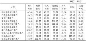 表30 各大类文化企业中不同控股类型企业的人均营业收入