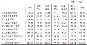 表31 2013年全国各大类规模以上文化企业中不同控股类型企业的人均营业收入
