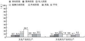 图13 2013年各部分不同控股类型规模以上文化企业的平均总资产报酬率
