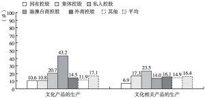 图14 2013年各部分不同控股类型规模以上文化企业的平均净资产收益率