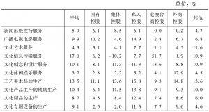表34 2013年各大类规模以上文化企业中不同控股类型企业的平均总资产报酬率