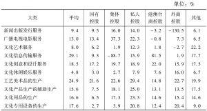 表35 2013年各大类不同控股类型规模以上文化企业的平均净资产收益率