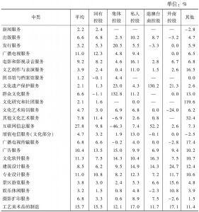 表36 2013年各中类不同控股类型规模以上文化企业的平均总资产报酬率