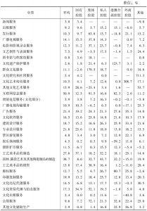 表37 2013年各中类不同控股类型规模以上文化企业的平均净资产收益率