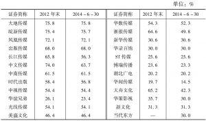 表5 文化类上市公司第一大股东的持股比例
