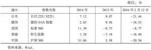 表2 主要经济体股票市场涨跌表现