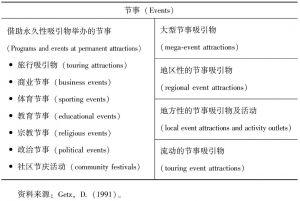表1-1 节事的类型划分