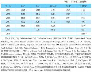 表11-2 能源相关的二氧化碳排放量