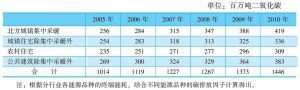 表11-11 不同类型建筑的二氧化碳排放量