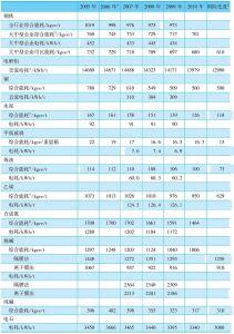 表11-21 主要工业产品综合能耗
