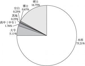 图1 调研对象学历分布情况