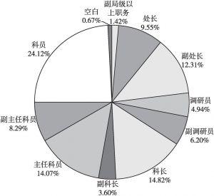 图2 调研对象职级分布情况