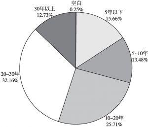 图3 调研对象工作年限分布情况