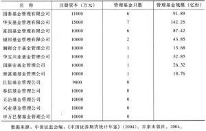 表5 上海基金管理公司情况
