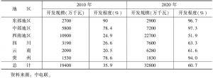 表2 分区域水电发展规划装机容量