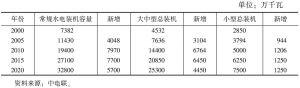 表3 常规水电发展规划装机容量