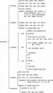图1 词体声律学体系
